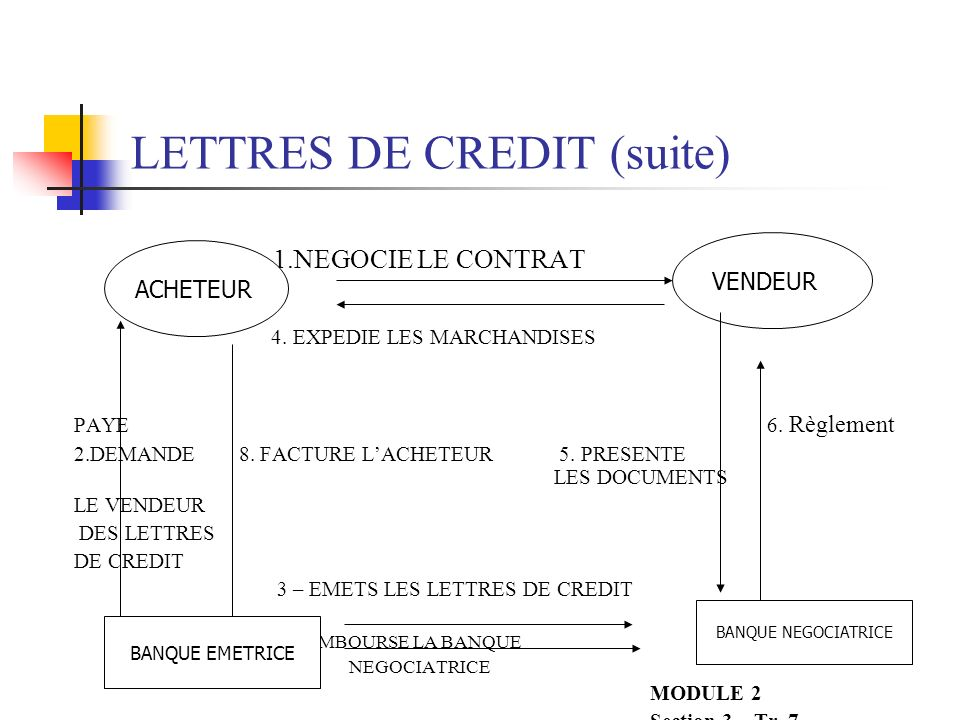 ENGAGEMENTS SPECIAUX (suite) PAIEMENT LA BANQUE NEGOCIATRICE PASSE EN REVUE LES DOCUMENTS DU VENDEUR, ETABLIT LELIGIBILITE LA BANQUE NEGOCIATRICE ENVOIE DES DEMANDES DE PAIEMENT A LA BANQUE MONDIALE MESSAGE SWIFT OU TELEX CONFIRME LETTRE LA BANQUE ETUDIE LA DEMANDE ET PAIE LA BANQUE NEGOCIATRICE EN CAS DE CONFORMITE Module 2 Section 3- Tr.
