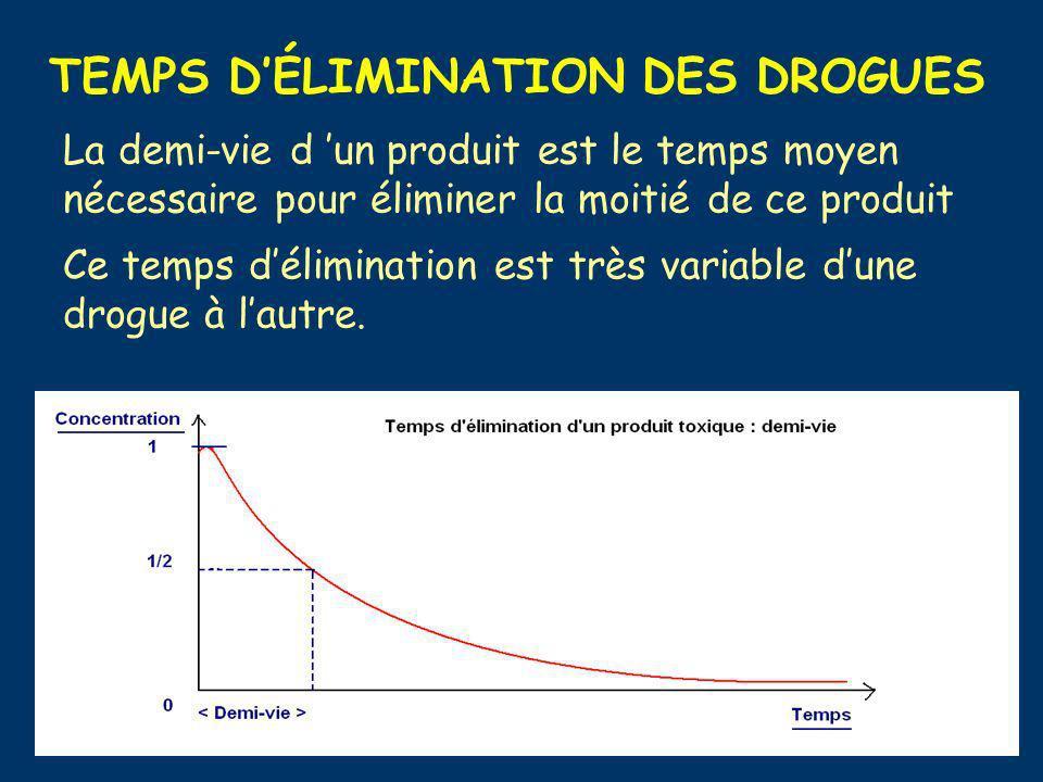TEMPS DÉLIMINATION DES DROGUES La demi-vie d un produit est le temps moyen nécessaire pour éliminer la moitié de ce produit Ce temps délimination est