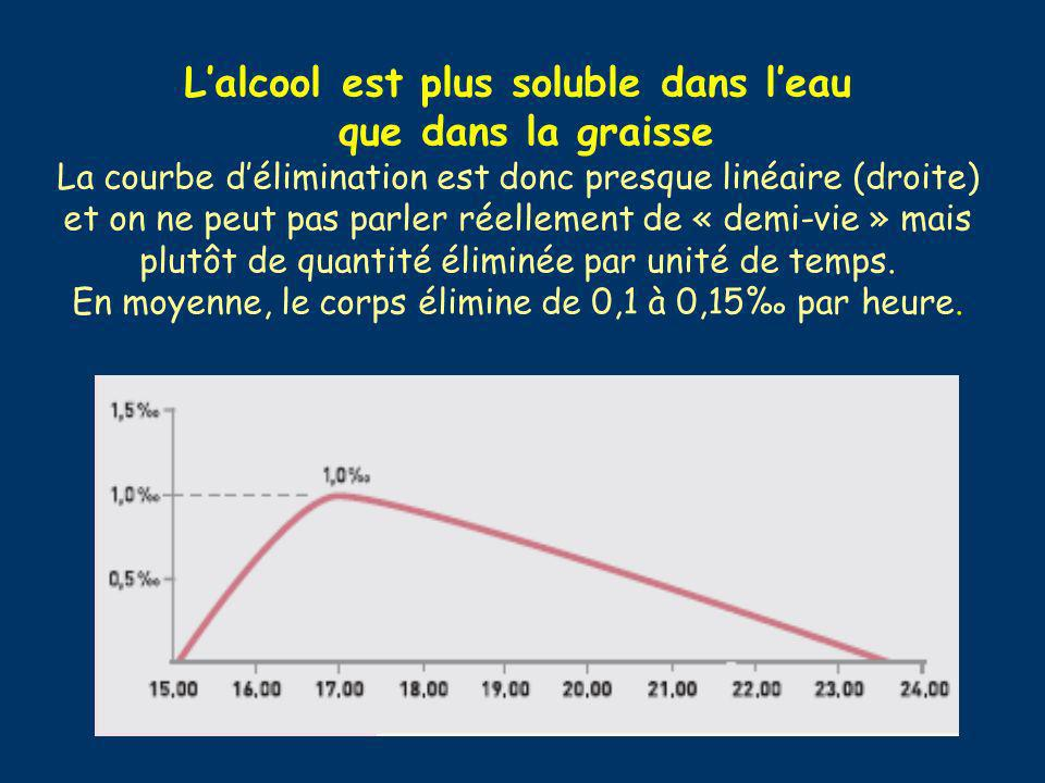 Lalcool est plus soluble dans leau que dans la graisse La courbe délimination est donc presque linéaire (droite) et on ne peut pas parler réellement d