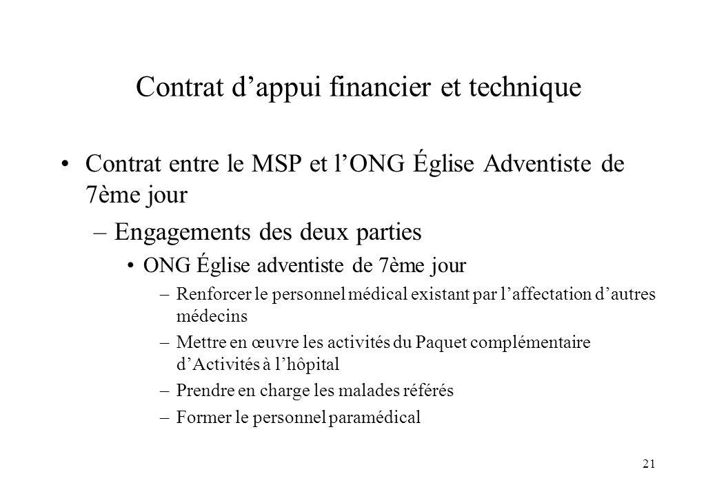21 Contrat dappui financier et technique Contrat entre le MSP et lONG Église Adventiste de 7ème jour –Engagements des deux parties ONG Église adventis