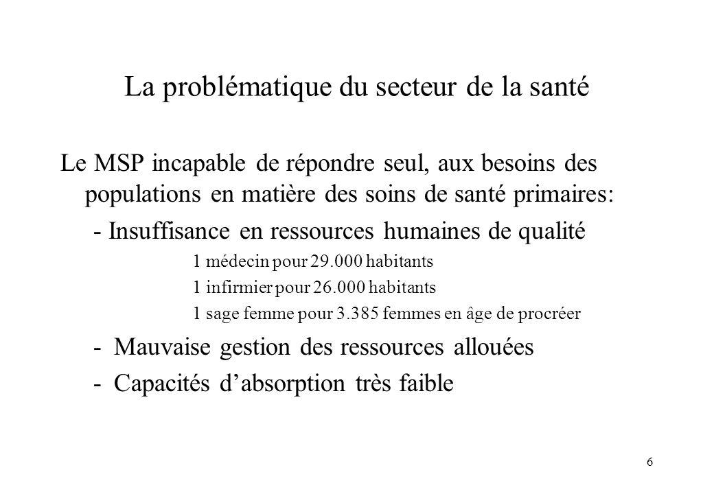 6 La problématique du secteur de la santé Le MSP incapable de répondre seul, aux besoins des populations en matière des soins de santé primaires: - In
