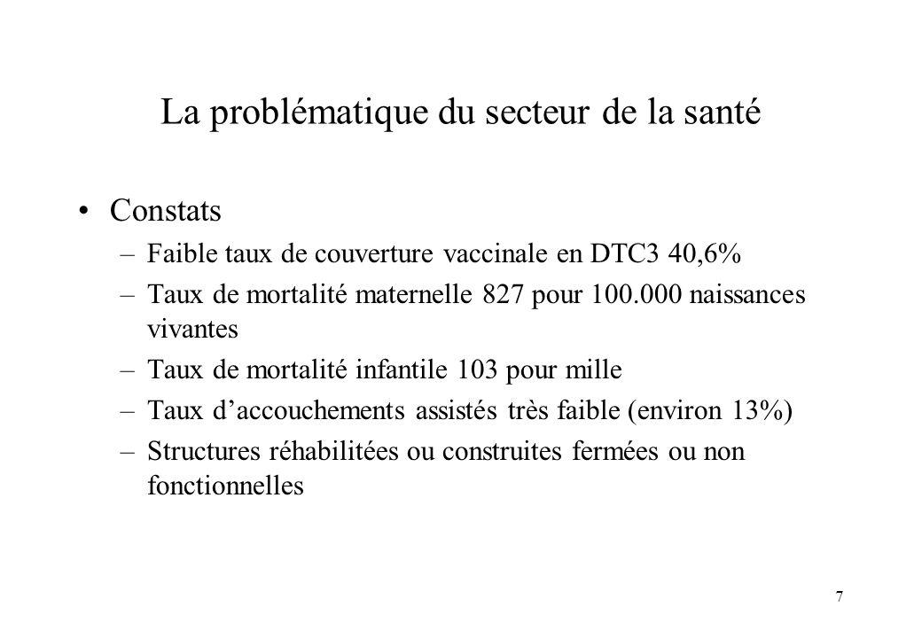 7 La problématique du secteur de la santé Constats –Faible taux de couverture vaccinale en DTC3 40,6% –Taux de mortalité maternelle 827 pour 100.000 n