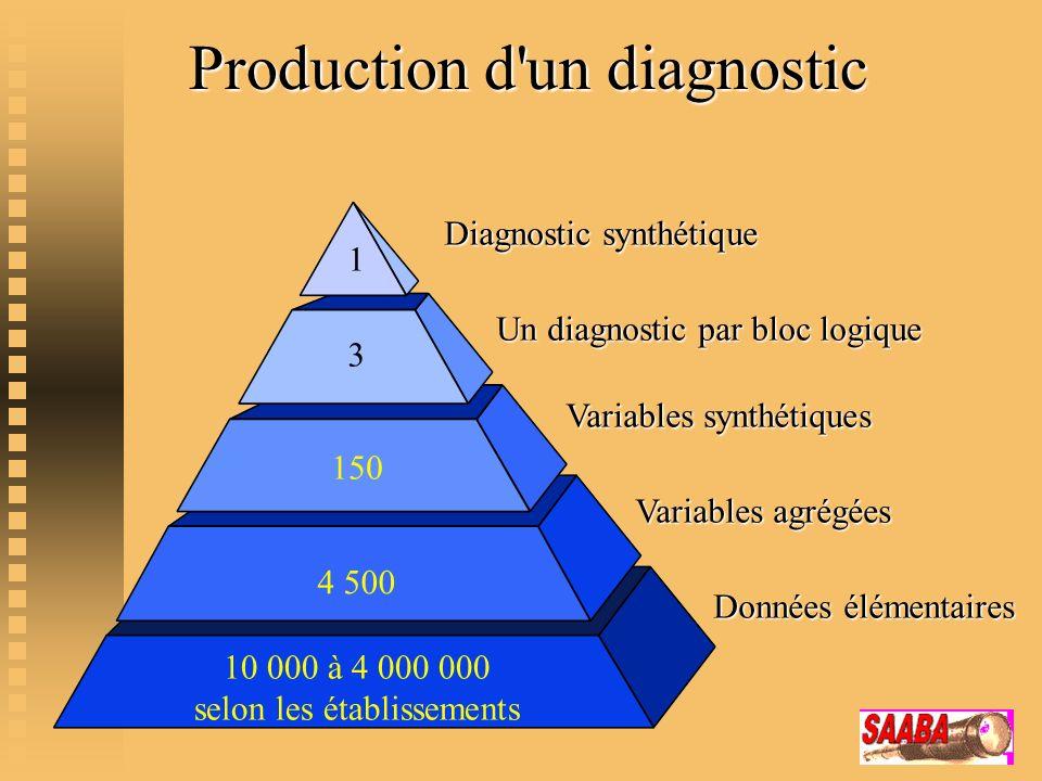 Production d'un diagnostic Données élémentaires Variables agrégées Variables synthétiques Un diagnostic par bloc logique 10 000 à 4 000 000 selon les