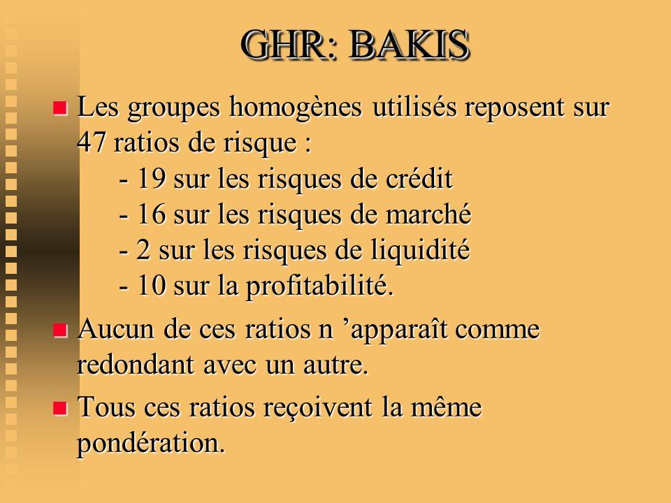 GHR: BAKIS n Les groupes homogènes utilisés reposent sur 47 ratios de risque : - 19 sur les risques de crédit - 16 sur les risques de marché - 2 sur l