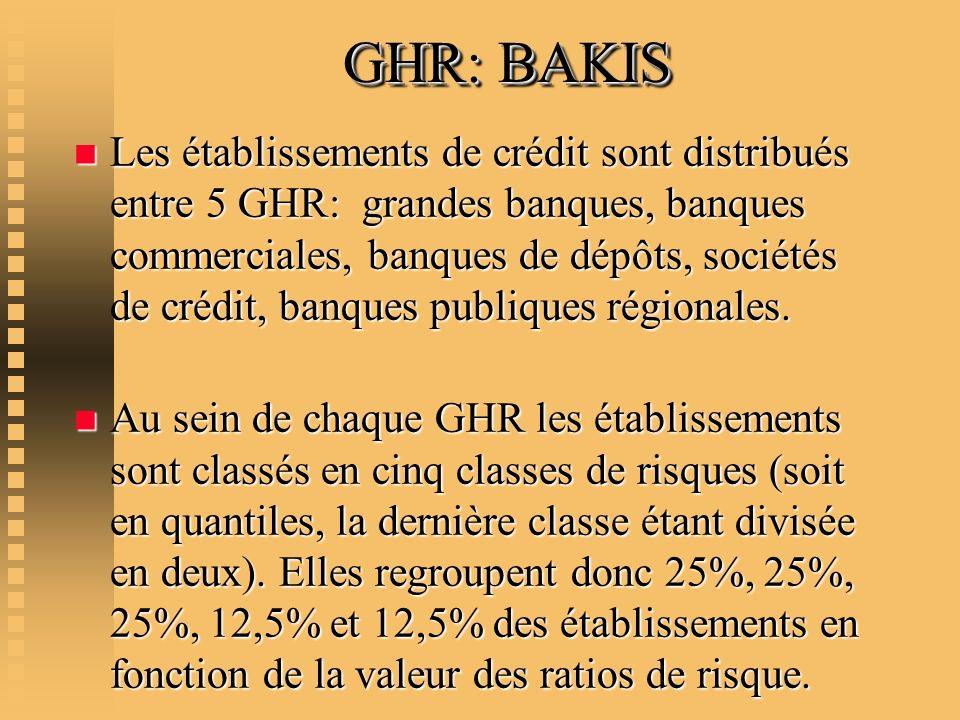 GHR: BAKIS n Les établissements de crédit sont distribués entre 5 GHR: grandes banques, banques commerciales, banques de dépôts, sociétés de crédit, b