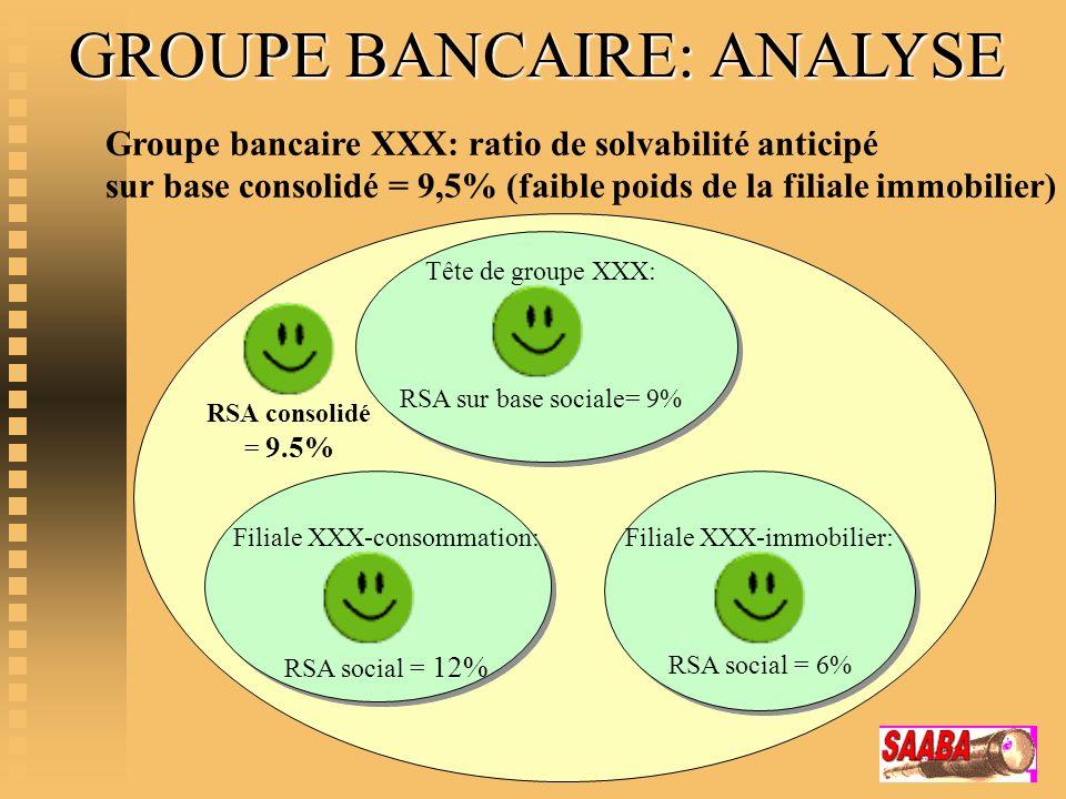 Groupe bancaire XXX: ratio de solvabilité anticipé sur base consolidé = 9,5% (faible poids de la filiale immobilier) Tête de groupe XXX: RSA sur base