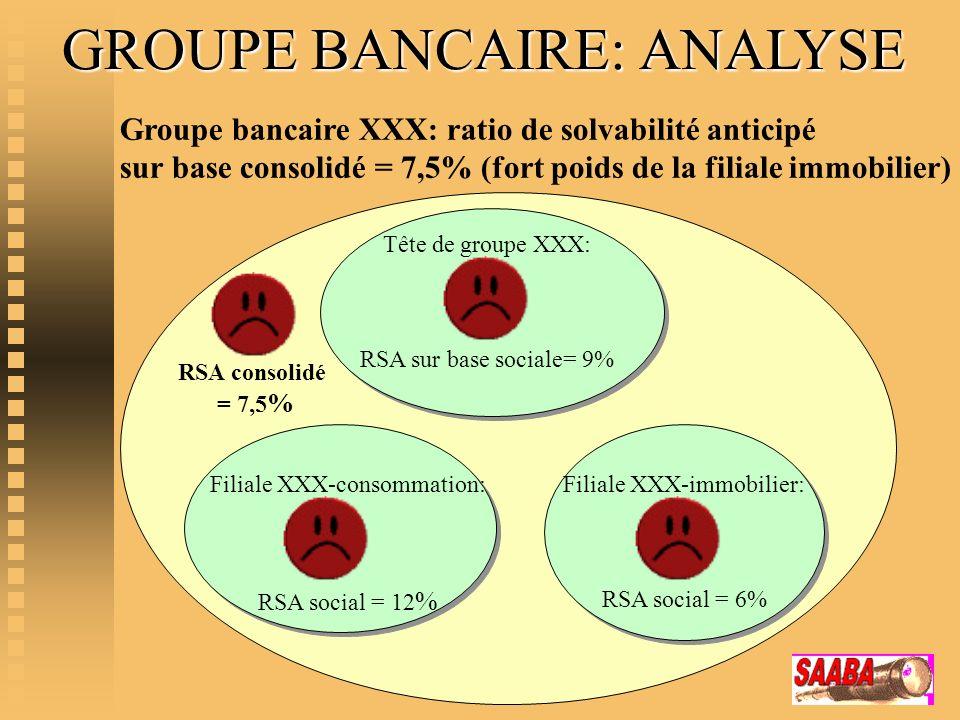 Groupe bancaire XXX: ratio de solvabilité anticipé sur base consolidé = 7,5% (fort poids de la filiale immobilier) Tête de groupe XXX: RSA sur base so