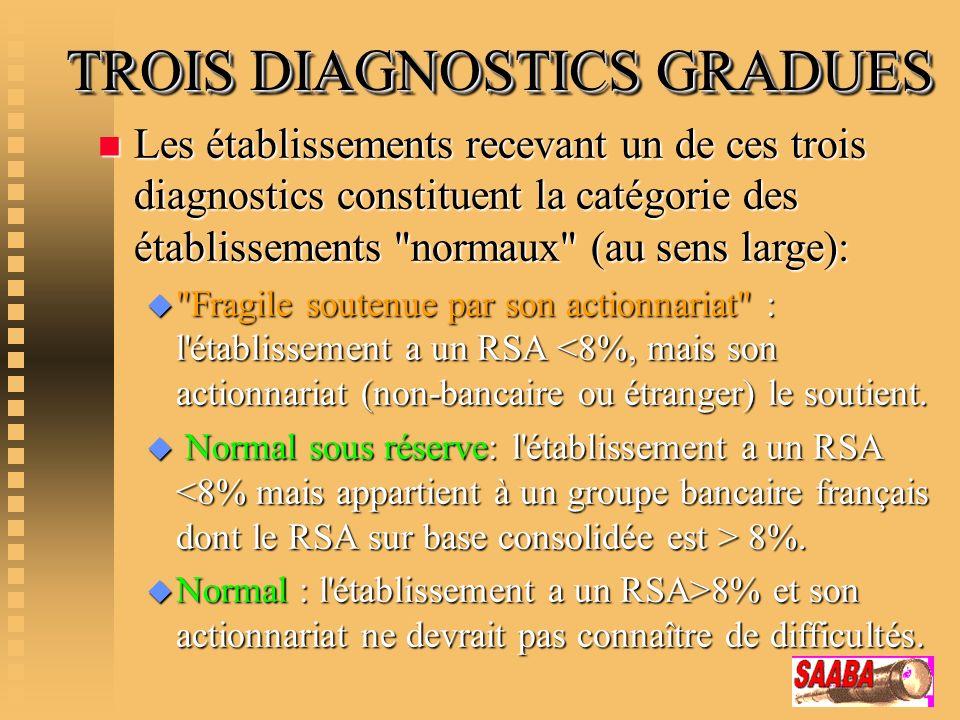 TROIS DIAGNOSTICS GRADUES n Les établissements recevant un de ces trois diagnostics constituent la catégorie des établissements