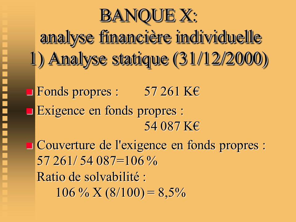 BANQUE X: analyse financière individuelle 1) Analyse statique (31/12/2000) n Fonds propres : 57 261 K n Exigence en fonds propres : 54 087 K n Couvert