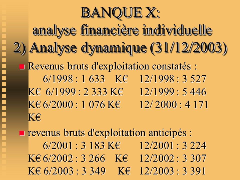BANQUE X: analyse financière individuelle 2) Analyse dynamique (31/12/2003) n Revenus bruts d'exploitation constatés : 6/1998 : 1 633K12/1998 : 3 527