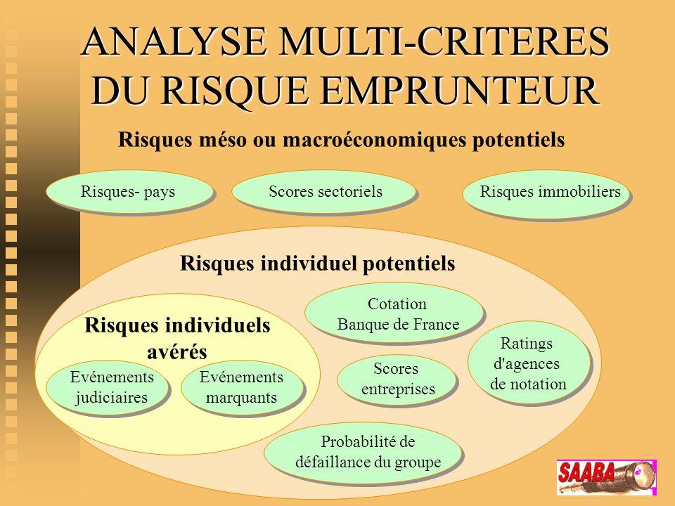 Risques individuels avérés Evénements judiciaires Evénements marquants Cotation Banque de France Scores entreprises Risques méso ou macroéconomiques p