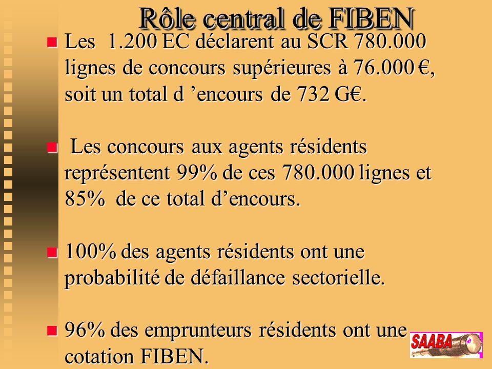 Rôle central de FIBEN Rôle central de FIBEN n Les 1.200 EC déclarent au SCR 780.000 lignes de concours supérieures à 76.000, soit un total d encours d