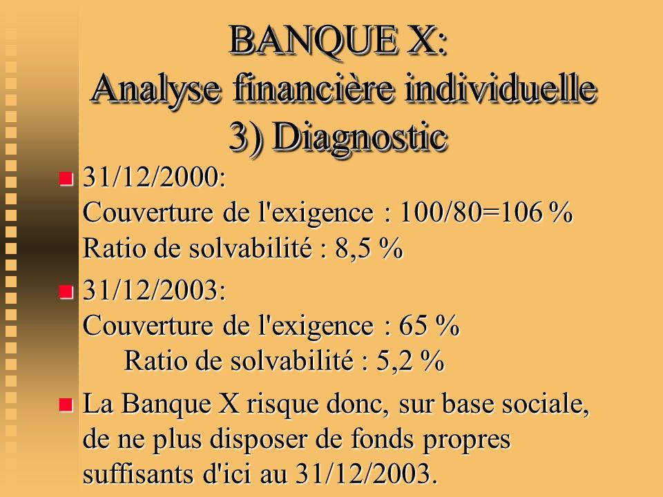 BANQUE X: Analyse financière individuelle 3) Diagnostic n 31/12/2000: Couverture de l'exigence : 100/80=106 % Ratio de solvabilité : 8,5 % n 31/12/200