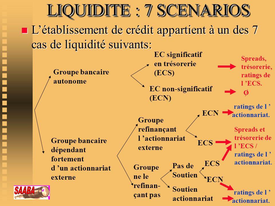LIQUIDITE : 7 SCENARIOS n Létablissement de crédit appartient à un des 7 cas de liquidité suivants: Groupe bancaire autonome Groupe bancaire dépendant