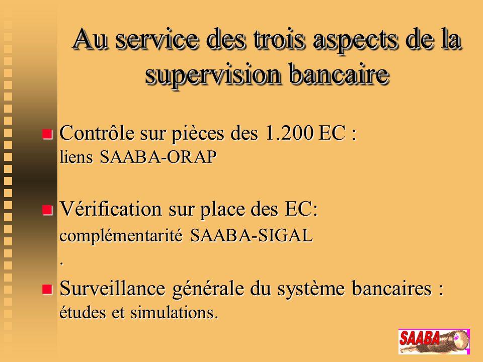Au service des trois aspects de la supervision bancaire n Contrôle sur pièces des 1.200 EC : liens SAABA-ORAP n Vérification sur place des EC: complém