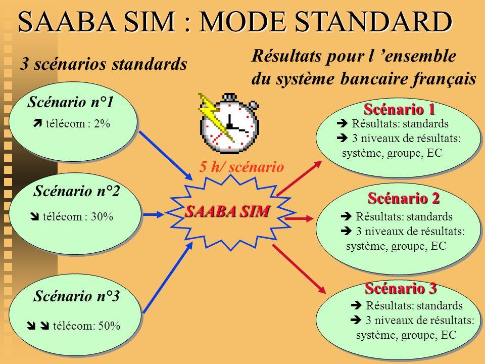 SAABA SIM : MODE STANDARD Résultats: standards 3 niveaux de résultats: système, groupe, EC Scénario 1 Scénario n°2 télécom : 30% SAABA SIM SAABA SIM 3