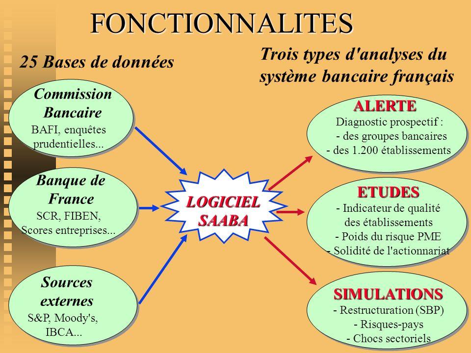 FONCTIONNALITES Diagnostic prospectif : - des groupes bancaires - des 1.200 établissements ALERTE Banque de France SCR, FIBEN, Scores entreprises... L