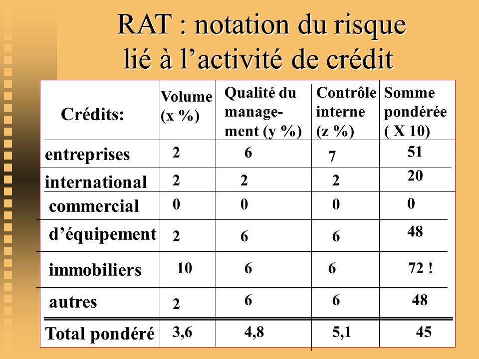 RAT : notation du risque lié à lactivité de crédit RAT : notation du risque lié à lactivité de crédit entreprises Total pondéré Crédits: Volume (x %)