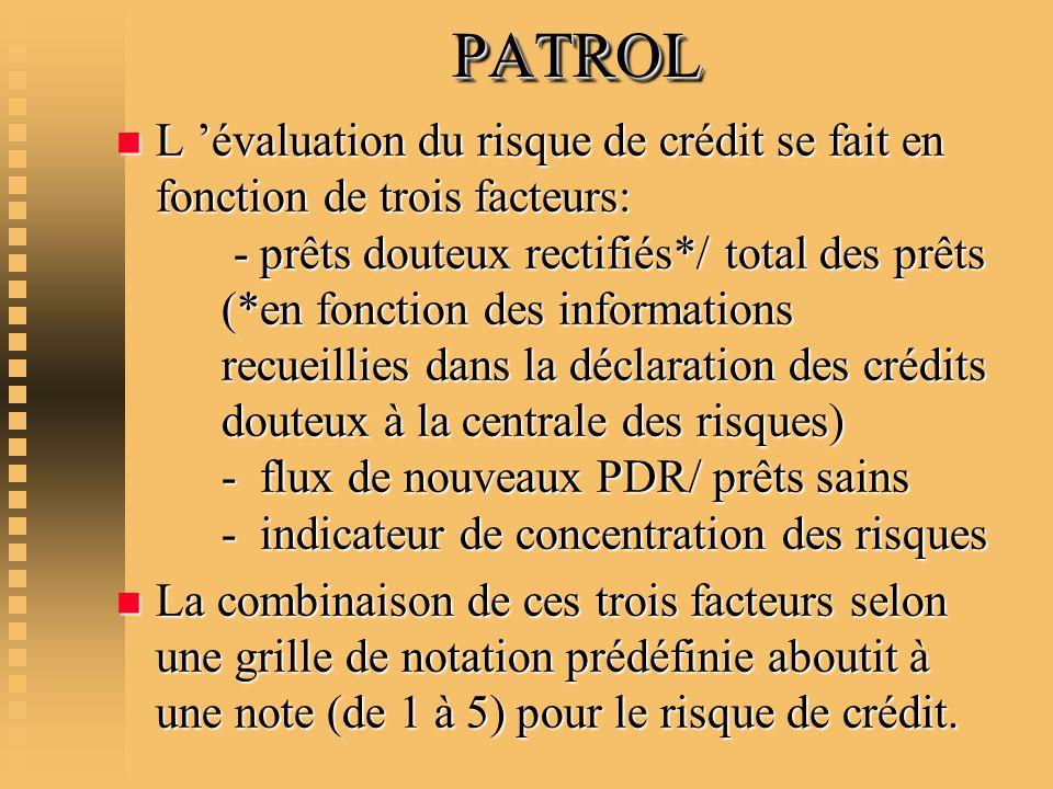 PATROLPATROL n L évaluation du risque de crédit se fait en fonction de trois facteurs: - prêts douteux rectifiés*/ total des prêts (*en fonction des i