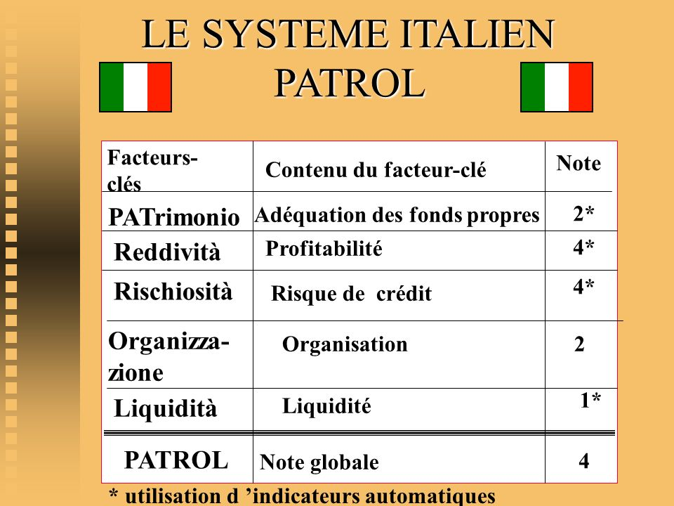 LE SYSTEME ITALIEN PATROL PATrimonio Reddività Rischiosità Organizza- zione Liquidità PATROL Adéquation des fonds propres Facteurs- clés Contenu du fa