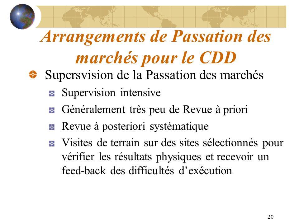 20 Arrangements de Passation des marchés pour le CDD Supersvision de la Passation des marchés Supervision intensive Généralement très peu de Revue à p