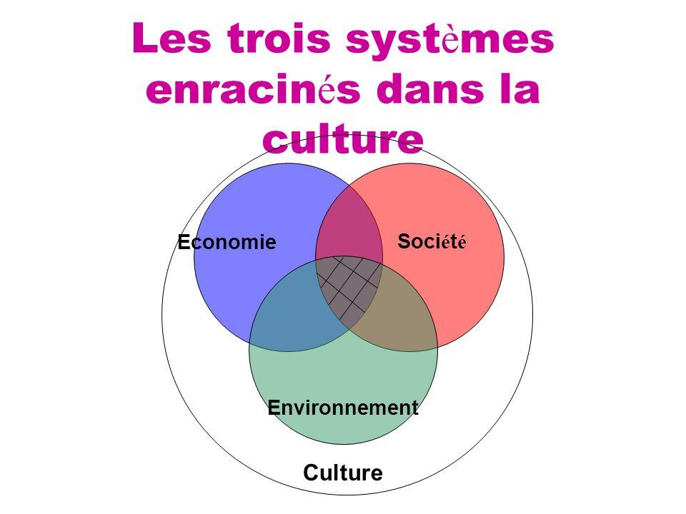 Les trois syst è mes enracin é s dans la culture Economie Environnement Soci é t é Culture