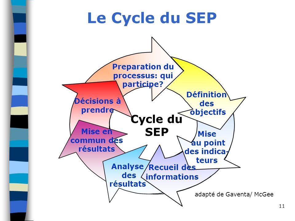 11 Le Cycle du SEP Cycle du SEP Preparation du processus: qui participe? Mise au point des indica- teurs Analyse des résultats Recueil des information