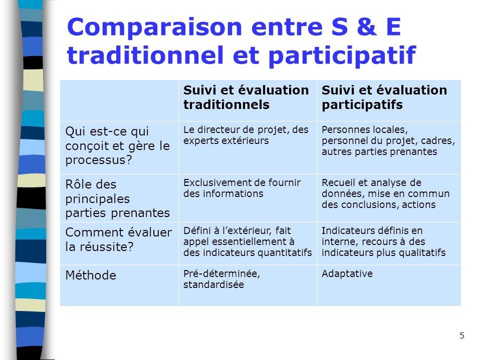5 Comparaison entre S & E traditionnel et participatif Suivi et évaluation traditionnels Suivi et évaluation participatifs Qui est-ce qui conçoit et g