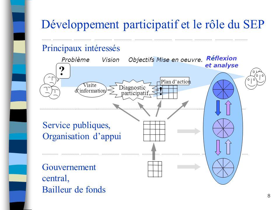 8 Développement participatif et le rôle du SEP Principaux intéressés Service publiques, Organisation dappui Gouvernement central, Bailleur de fonds Pr