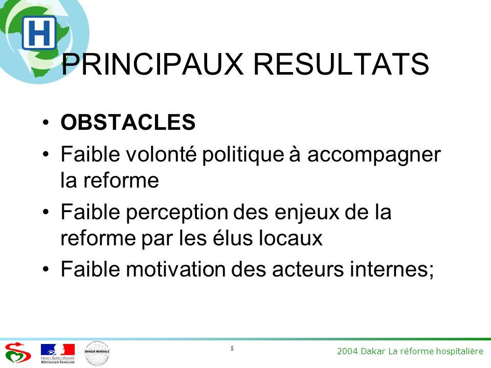 8 2004 Dakar La réforme hospitalière PRINCIPAUX RESULTATS OBSTACLES Faible volonté politique à accompagner la reforme Faible perception des enjeux de la reforme par les élus locaux Faible motivation des acteurs internes;