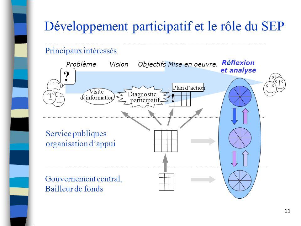 11 Développement participatif et le rôle du SEP Principaux intéressés Service publiques organisation dappui Gouvernement central, Bailleur de fonds Problème Diagnostic participatif Visite dinformation .