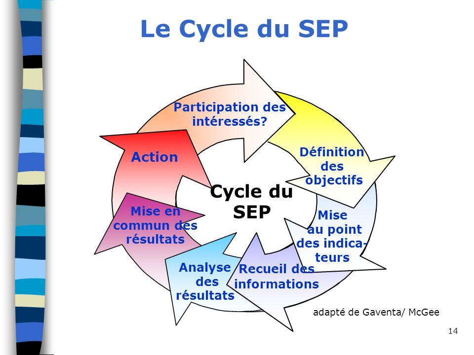 14 Le Cycle du SEP Cycle du SEP Participation des intéressés.
