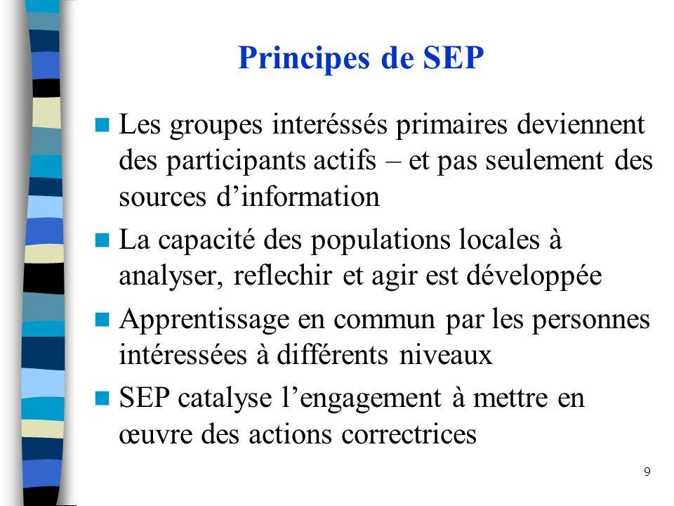 9 Principes de SEP Les groupes interéssés primaires deviennent des participants actifs – et pas seulement des sources dinformation La capacité des populations locales à analyser, reflechir et agir est développée Apprentissage en commun par les personnes intéressées à différents niveaux SEP catalyse lengagement à mettre en œuvre des actions correctrices