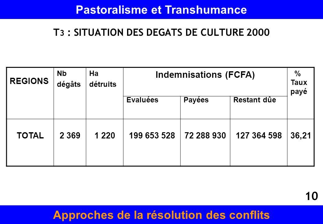 T 3 : SITUATION DES DEGATS DE CULTURE 2000 REGIONS Nb dégâts Ha détruits Indemnisations (FCFA) % Taux payé EvaluéesPayéesRestant dûe TOTAL2 3691 22019