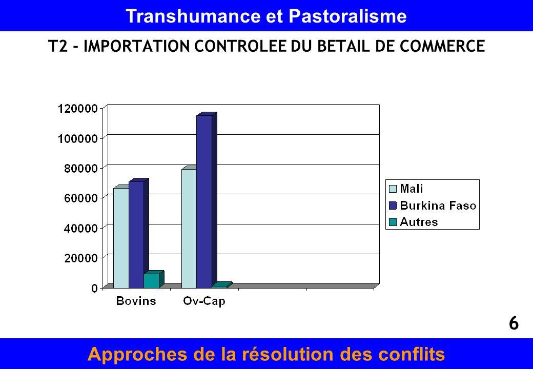 T2 - IMPORTATION CONTROLEE DU BETAIL DE COMMERCE Approches de la résolution des conflits Transhumance et Pastoralisme 6