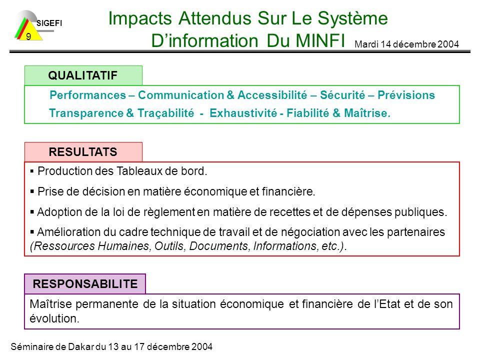 SIGEFI Mardi 14 décembre 2004 Séminaire de Dakar du 13 au 17 décembre 2004 9 Impacts Attendus Sur Le Système Dinformation Du MINFI Performances – Communication & Accessibilité – Sécurité – Prévisions Transparence & Traçabilité - Exhaustivité - Fiabilité & Maîtrise.