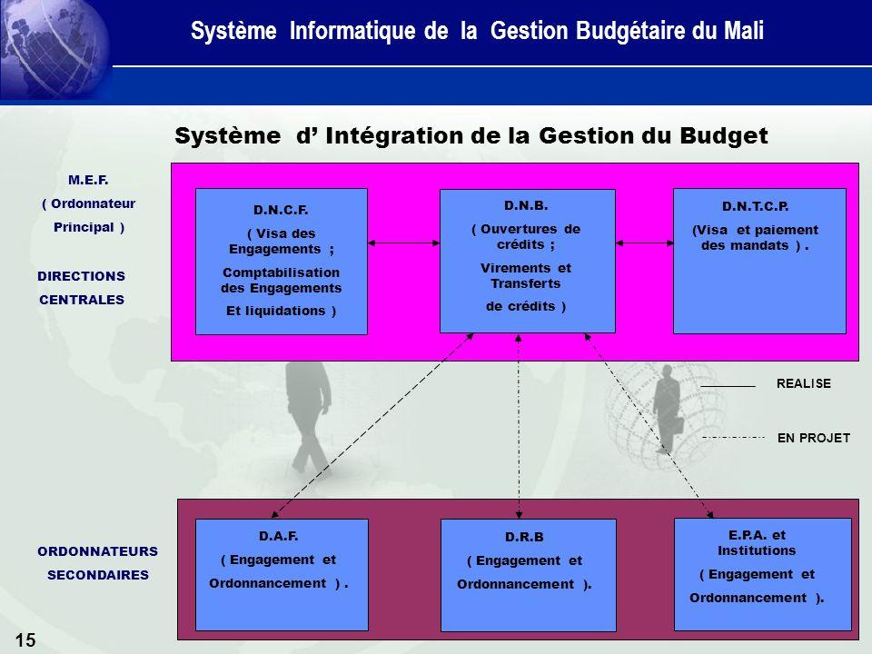 15 Système d Intégration de la Gestion du Budget D.N.C.F.