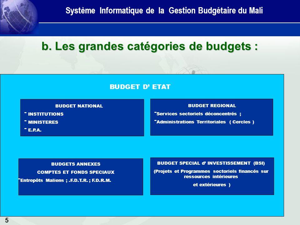 5 b. Les grandes catégories de budgets : Système Informatique de la Gestion Budgétaire du Mali BUDGET D ETAT BUDGET REGIONAL - Services sectoriels déc