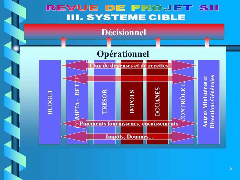 7 Migration progressive et cohérente vers un SIGF optimal ( 4, 5 ans ) Maîtrise dœuvre Informatique à la DG Informatique Base de Données unique ou nombre Minimal de BD en liaisons directes Socle technologique harmonisé