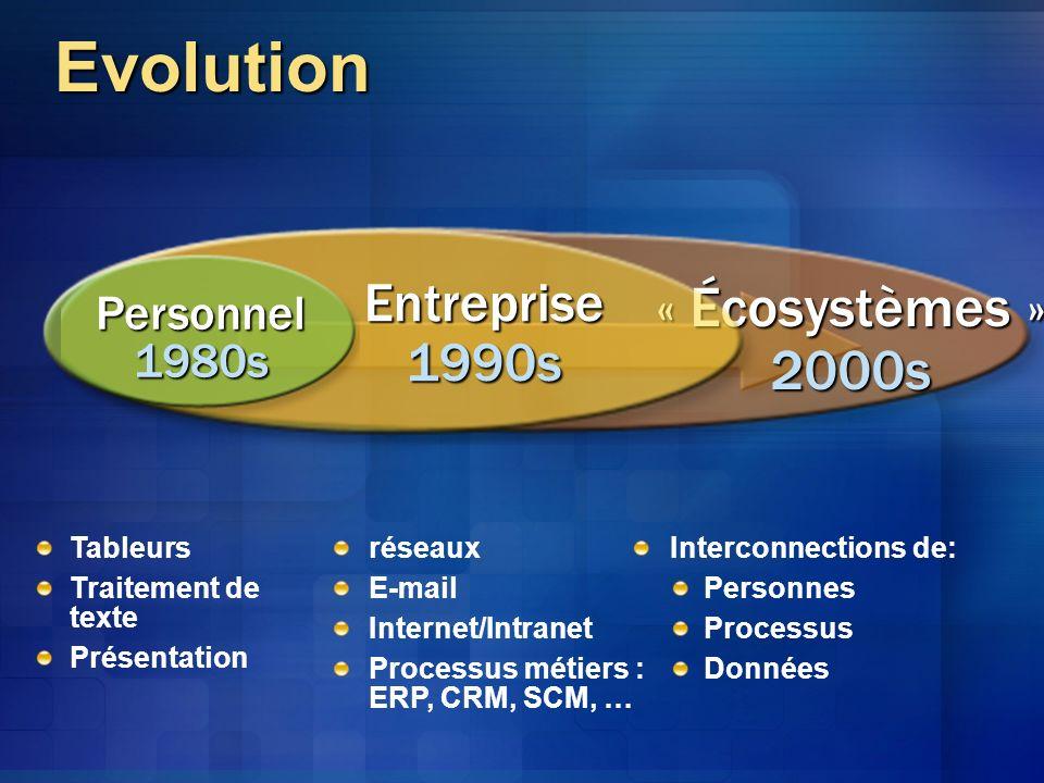 Tableurs Traitement de texte Présentation réseaux E-mail Internet/Intranet Processus métiers : ERP, CRM, SCM, … Interconnections de: Personnes Processus Données « Écosystèmes »2000s Entreprise1990s Personnel1980s Evolution