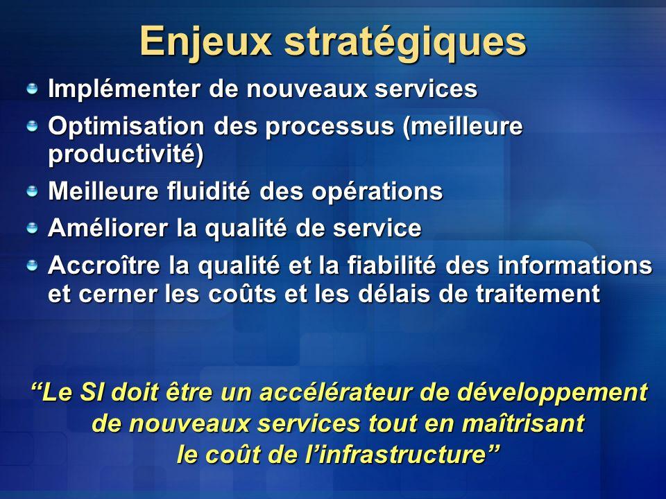 Enjeux stratégiques Implémenter de nouveaux services Optimisation des processus (meilleure productivité) Meilleure fluidité des opérations Améliorer la qualité de service Accroître la qualité et la fiabilité des informations et cerner les coûts et les délais de traitement Le SI doit être un accélérateur de développement de nouveaux services tout en maîtrisant le coût de linfrastructure