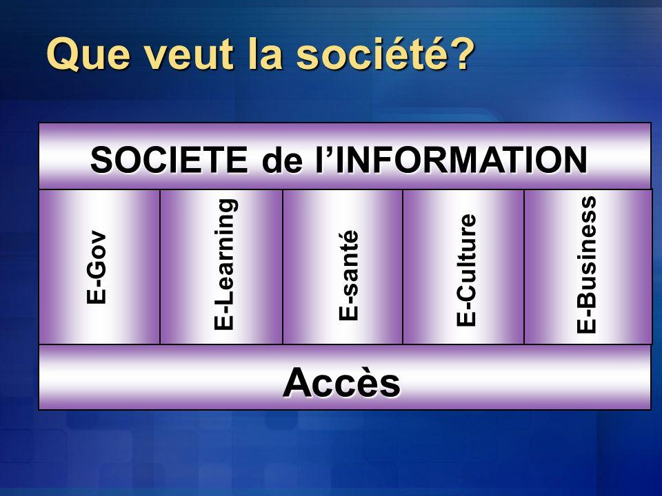 Accès E-santé E-Gov E-Culture E-Business E-Learning SOCIETE de lINFORMATION Que veut la société?
