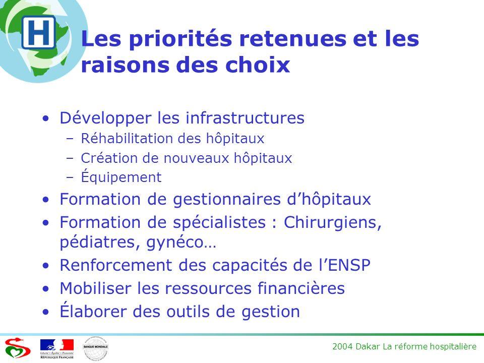 2004 Dakar La réforme hospitalière Les priorités retenues et les raisons des choix Développer les infrastructures –Réhabilitation des hôpitaux –Créati