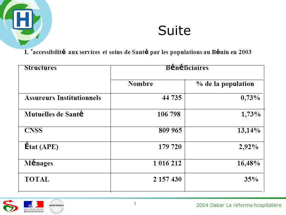 2004 Dakar La réforme hospitalière 3 Suite L accessibilit é aux services et soins de Sant é par les populations au B é nin en 2003 Structures B é n é ficiaires Nombre % de la population Assureurs Institutionnels 44 735 0,73% Mutuelles de Sant é 106 798 1,73% CNSS 809 965 13,14% É tat (APE) 179 720 2,92% M é nages 1 016 212 16,48% TOTAL 2 157 430 35%