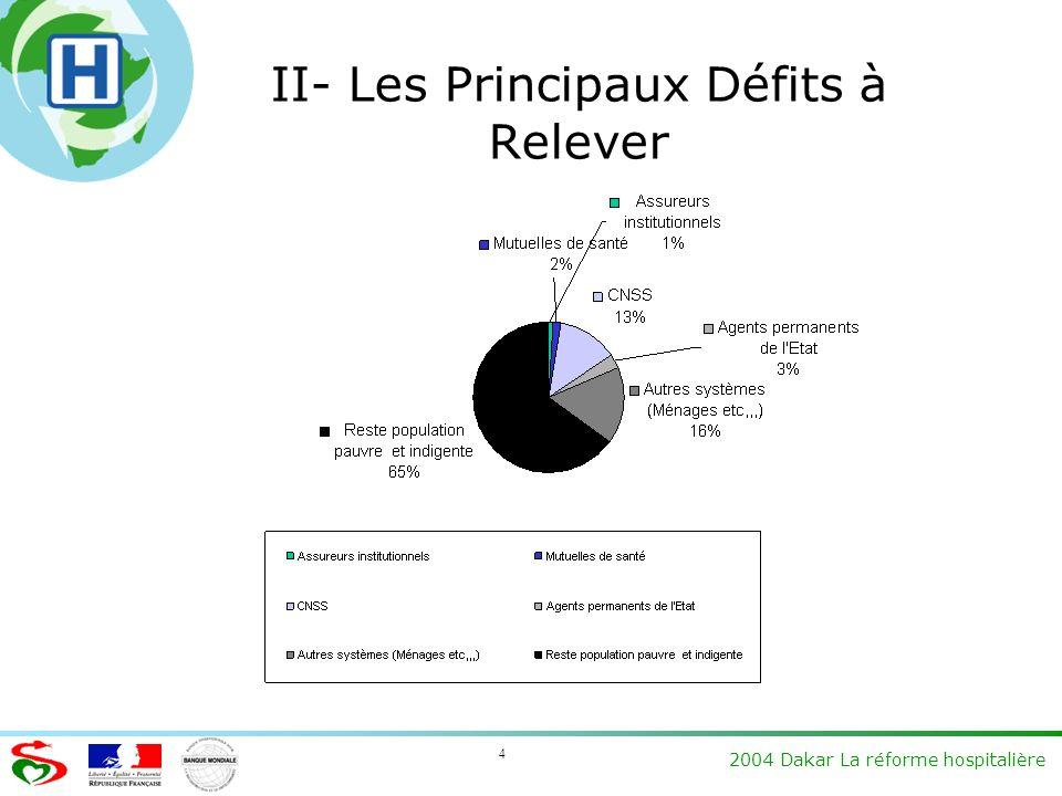 2004 Dakar La réforme hospitalière 4 II- Les Principaux Défits à Relever