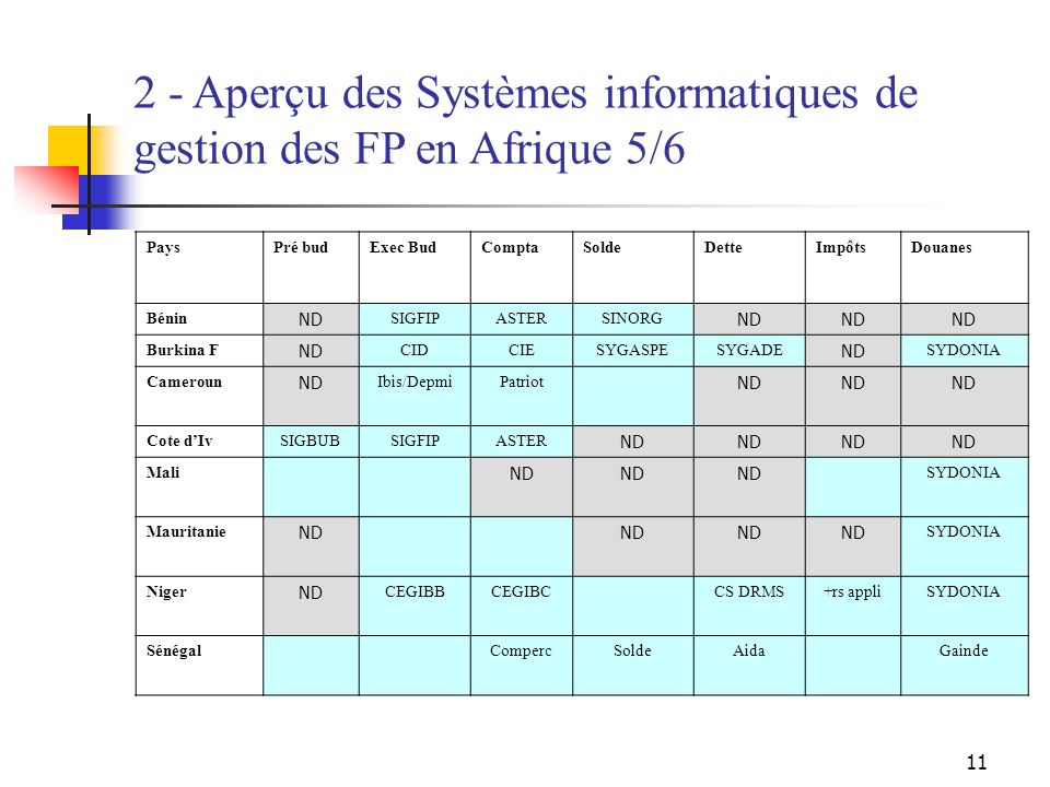11 2 - Aperçu des Systèmes informatiques de gestion des FP en Afrique 5/6 PaysPré budExec BudComptaSoldeDetteImpôtsDouanes Bénin ND SIGFIPASTERSINORG