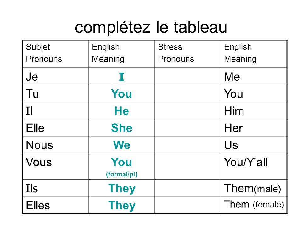 complétez le tableau Subjet Pronouns English Meaning Stress Pronouns English Meaning Je I Me TuYou Il HeHim ElleSheHer NousWeUs VousYou (formal/pl) Yo