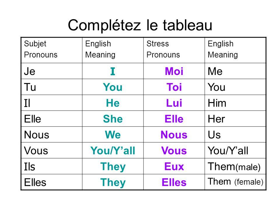 Complétez le tableau Subjet Pronouns English Meaning Stress Pronouns English Meaning Je I MoiMe TuYouToiYou Il HeLuiHim ElleSheElleHer NousWeNousUs Vo