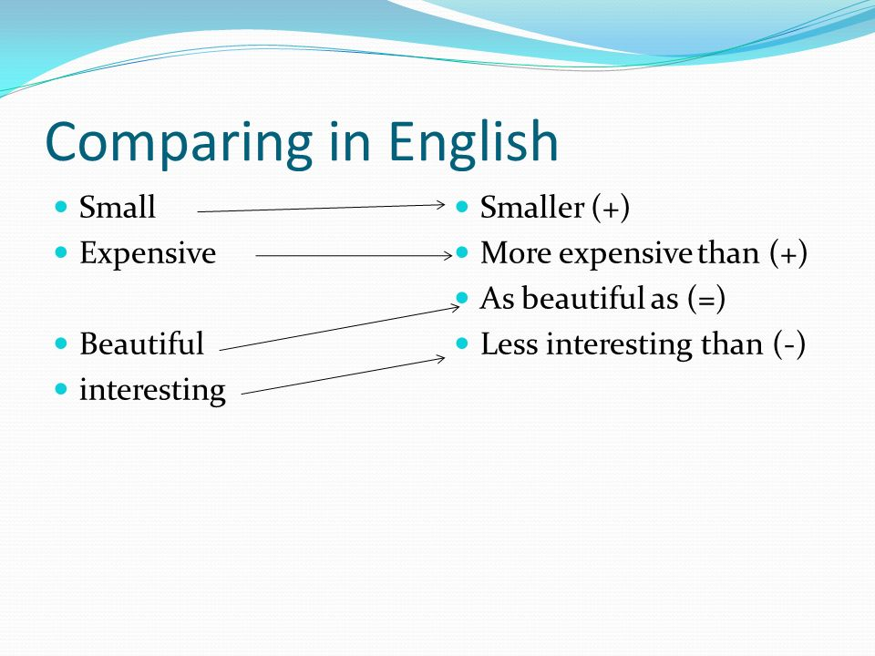 Comparing in English Small Expensive Beautiful interesting Smaller (+) More expensive than (+) As beautiful as (=) Less interesting than (-)