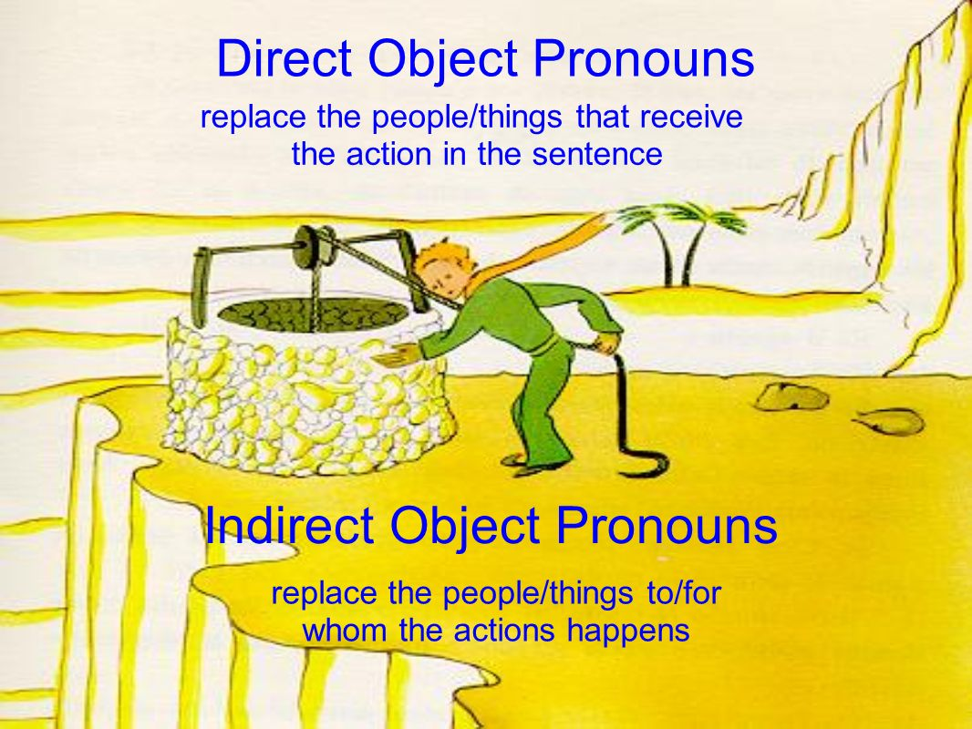 Direct Object Pronouns replace the people/things that receive the action in the sentence Indirect Object Pronouns replace the people/things to/for whom the actions happens